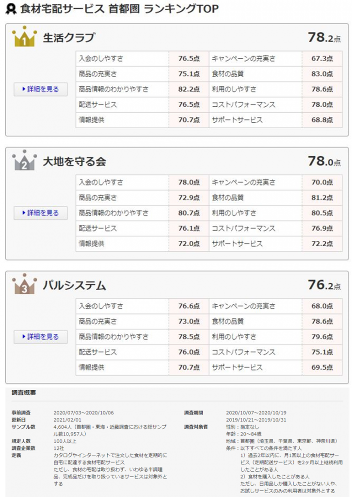 食材宅配サービス満足度 首都圏 ランキング